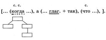 shema 4 Синтаксический разбор сложного предложения